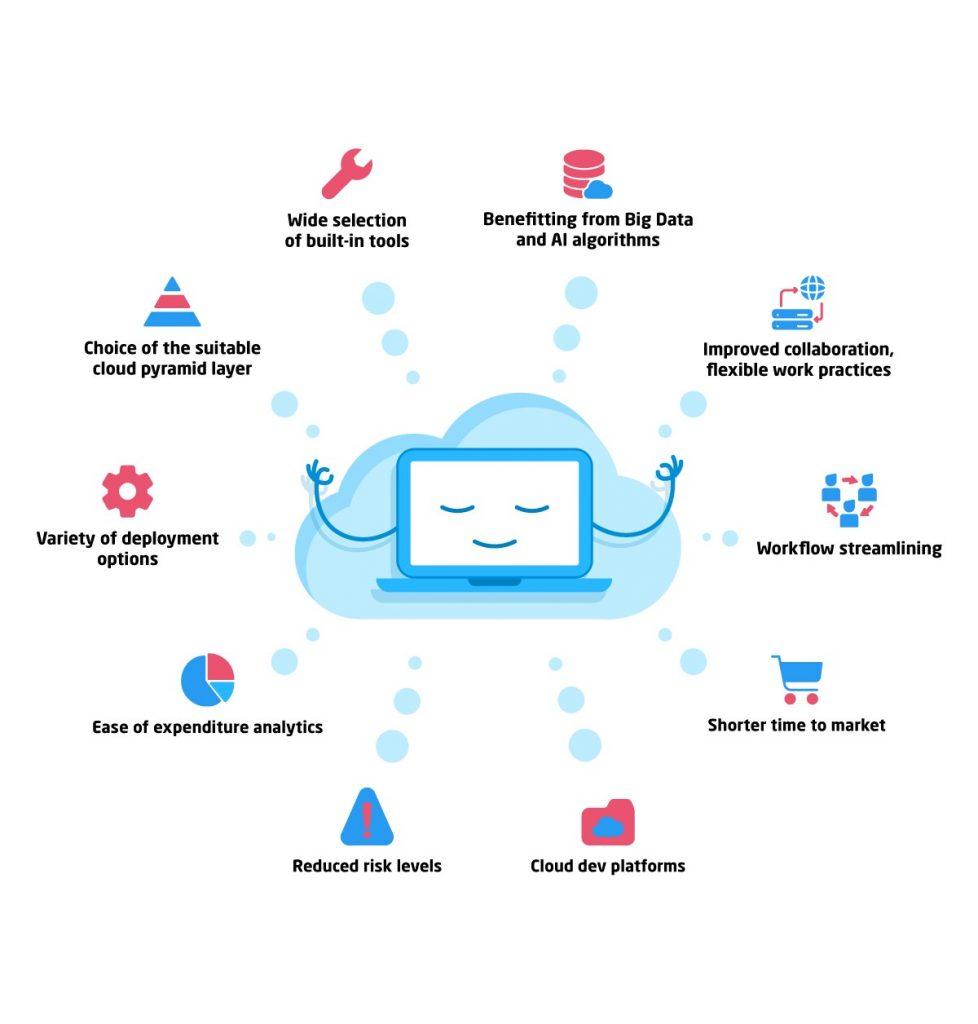 Cloud computing - dlaczego warto?