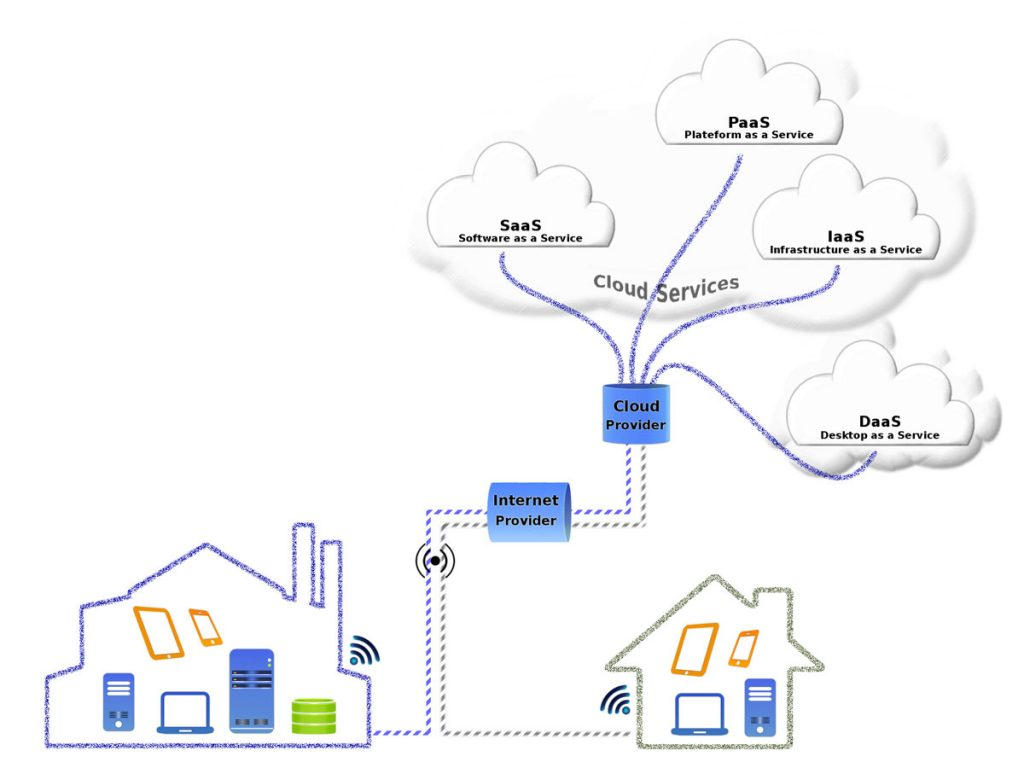 Cloud computing schemat