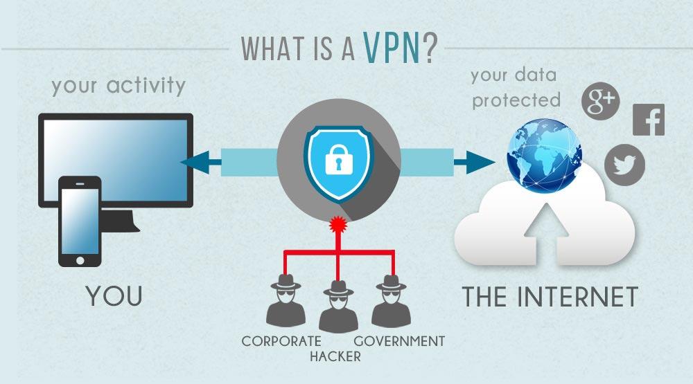 VPN co to jest i jak działa