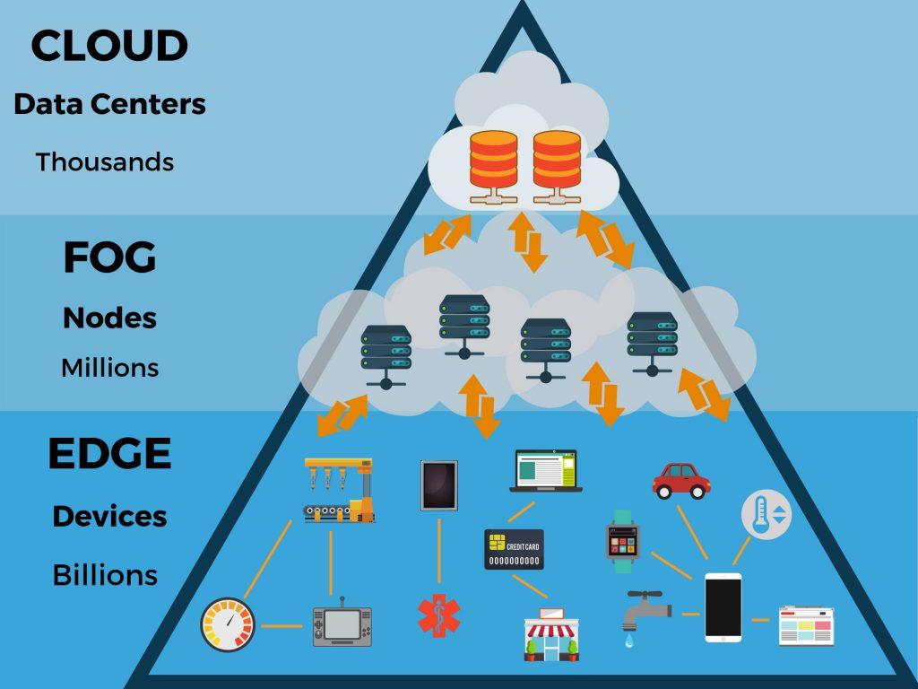 Edge computing piramida